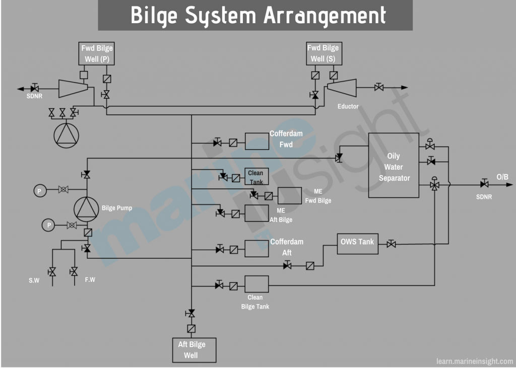 bilge system on ship
