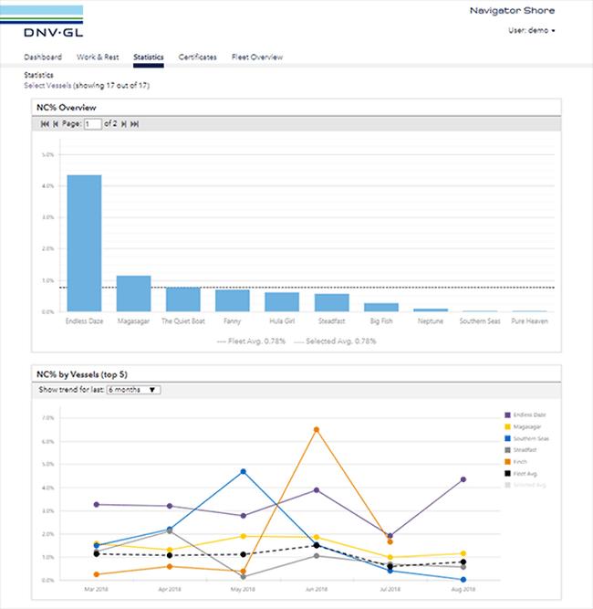 Navigator_Shore_NC_Statistics