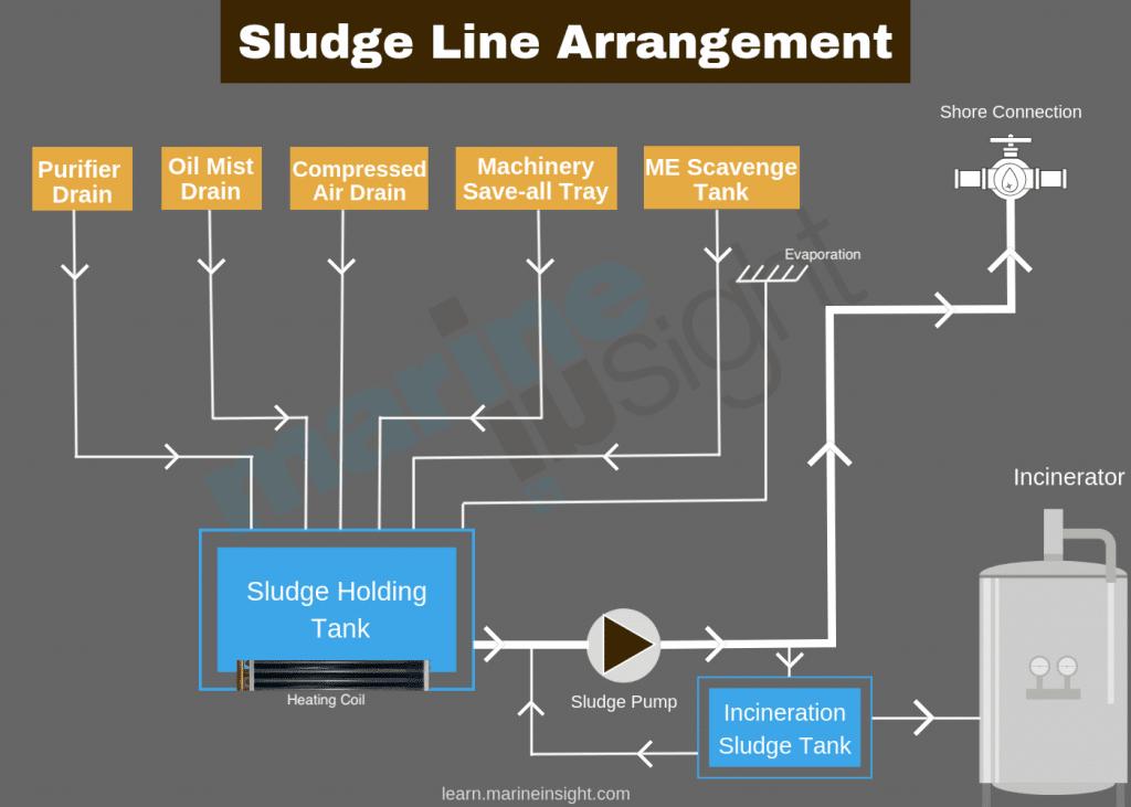 Sludge Line