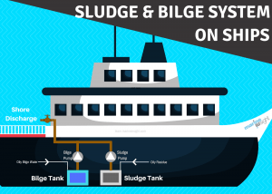 sludge system on ship