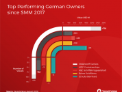 performing german