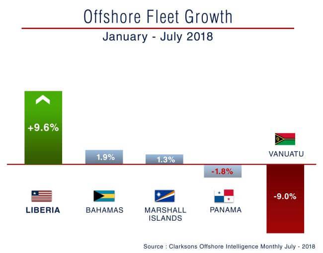 Liberia offshore fleet growth