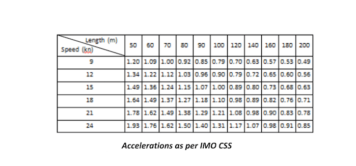 Accelerations as per IMO CSS