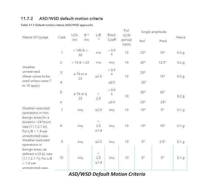 ASD/WSD Default Motion Criteria