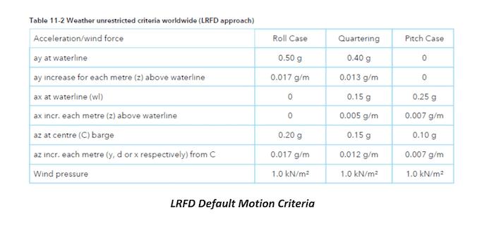 LRFD Default Motion Criteria