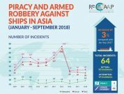privacy and armed robbery against ships_recaap