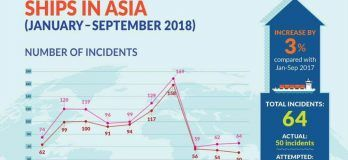 64 Incidents Of Piracy And Sea Robberies Reported In Asia From January To September 2018