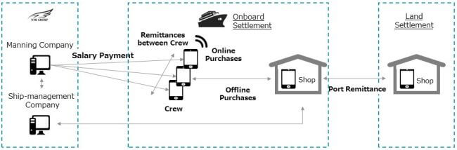 NYK Looks to FinTech to Realize Cashless Ships