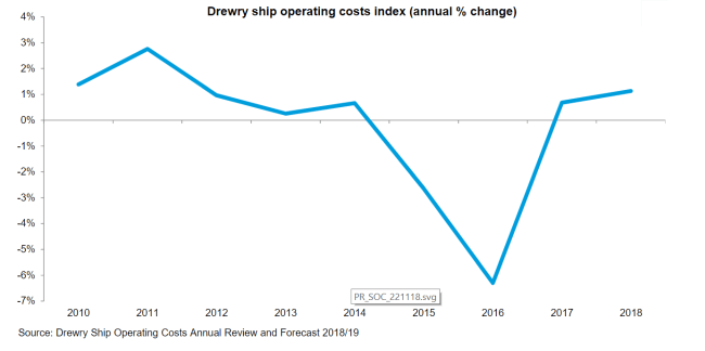 Ship operating costs reach inflection point as inflation returns