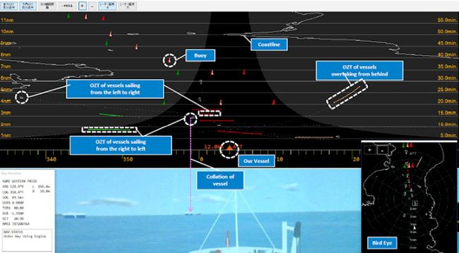 MOL Conducts Assessment