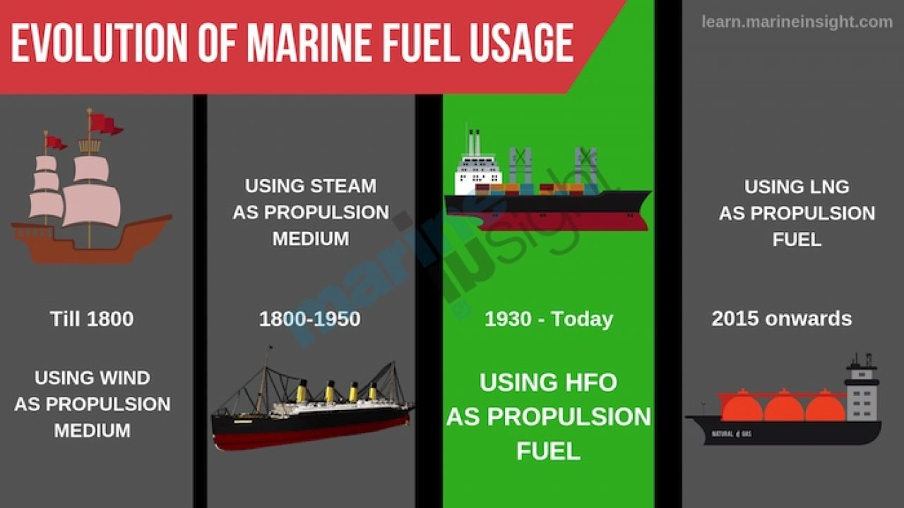 Marine Heavy Fuel Oil (HFO) For Ships – Properties