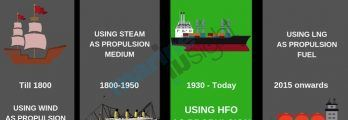 Marine Propulsion history