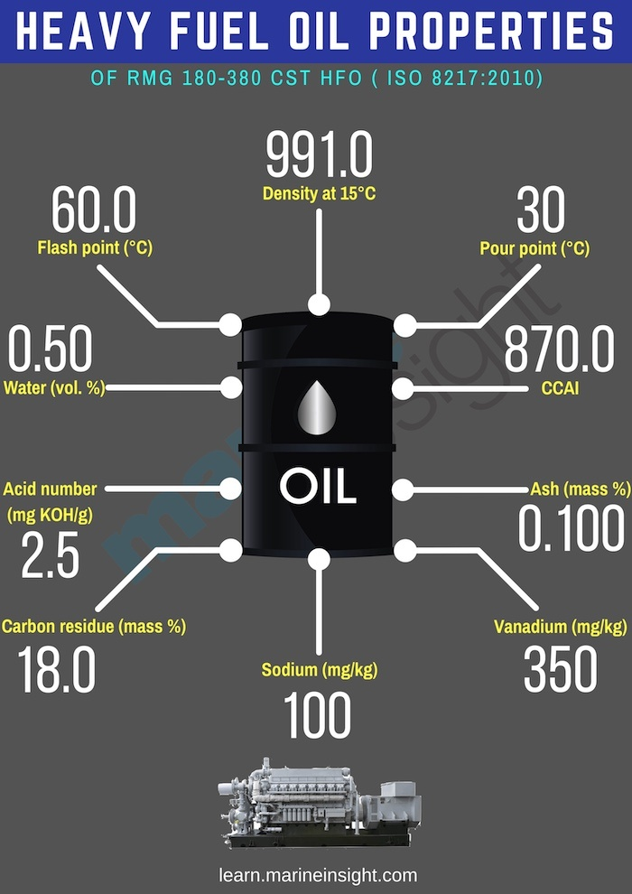 Heavy Fuel Oil Property