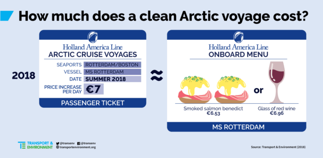 How much does a clean Arctic Voyage Cost?