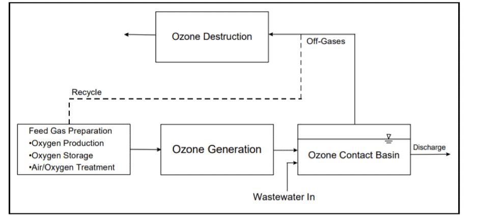 Ozone Generator for Ballast