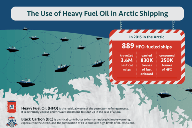 The Use of Heavy Fuel Oil in Arctic Shipping