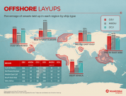 32% of offshore vessels laid up globally