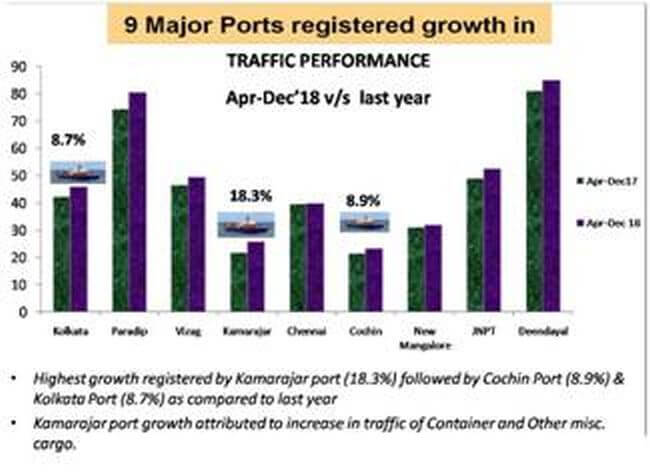 Major Ports register positive growth of 3.77%