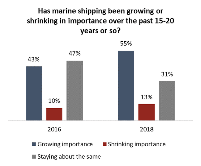 Canadians view marine shipping as increasingly important amid trade and pipeline debates