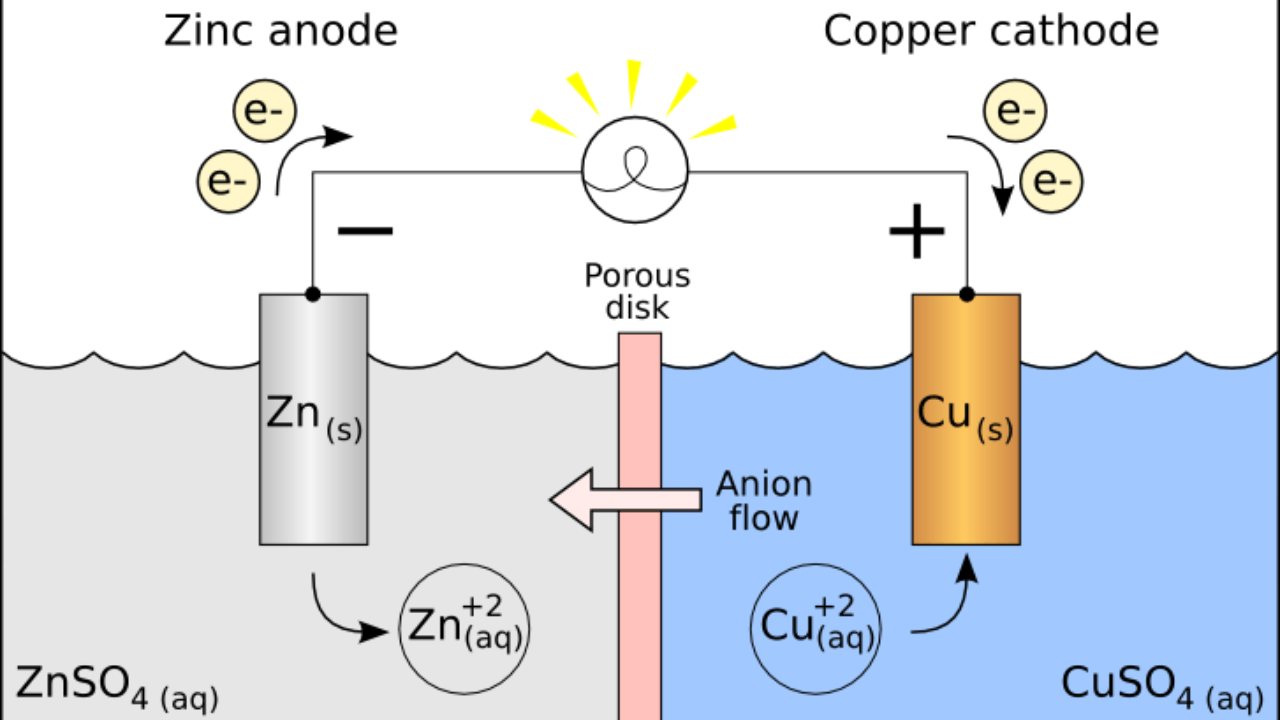 30 In The Diagram Which Part Is The Anode