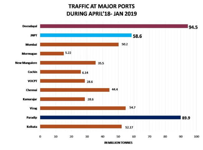 Ministry Of Shipping_India Growth_2