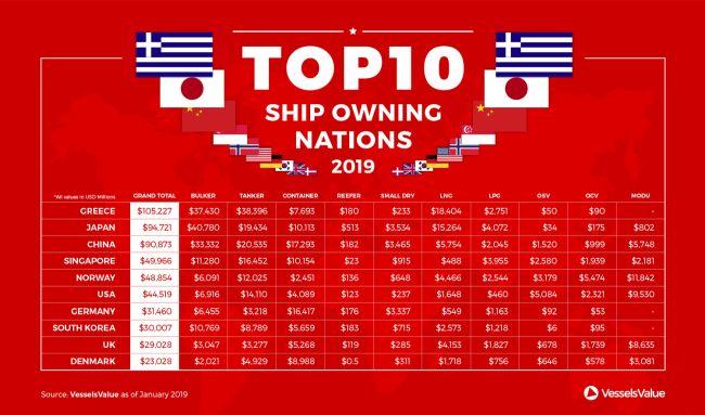 2019 top 10 global fleet values