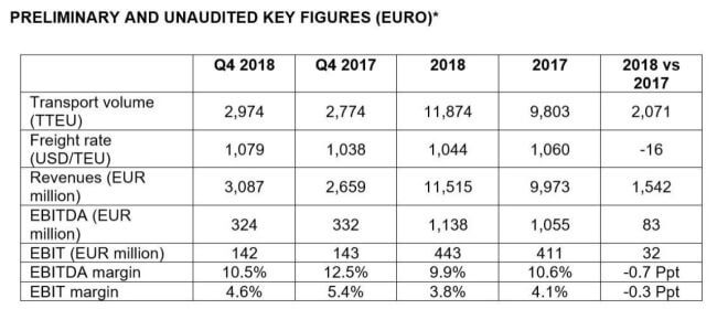 Operating result for 2018 considerably improved