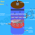 Packed Bed Scrubber