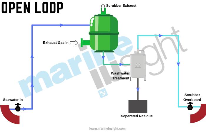 Open Loop Scrubber System