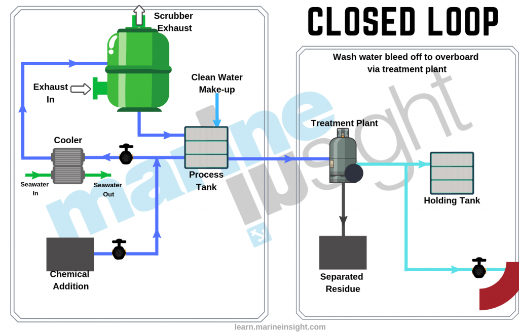 Closed Loop Scrubber System