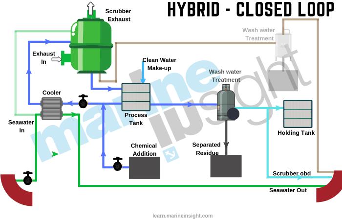 Hybrid Scrubber system