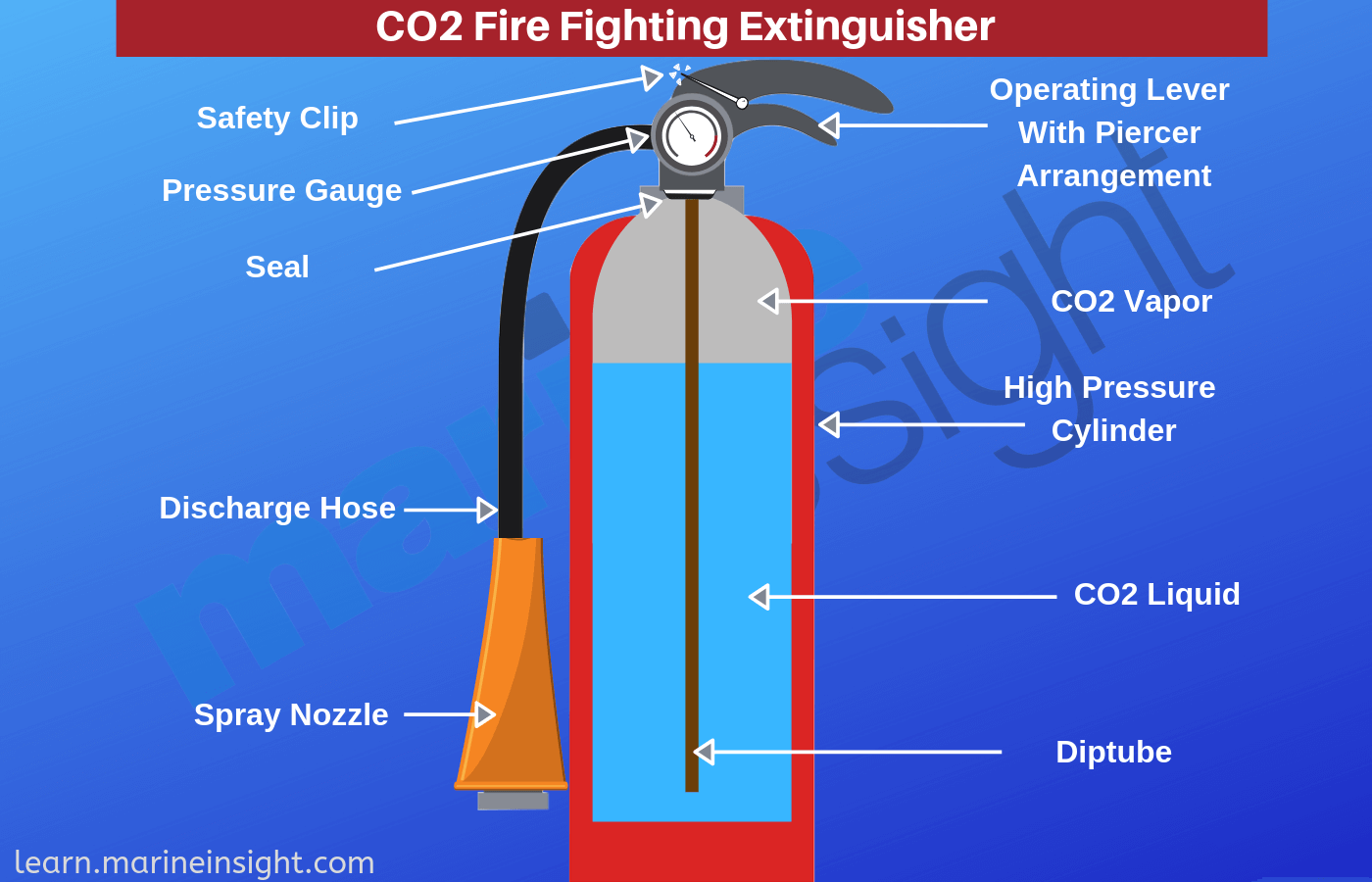 Different Types of Fire Extinguishers Used on Ships