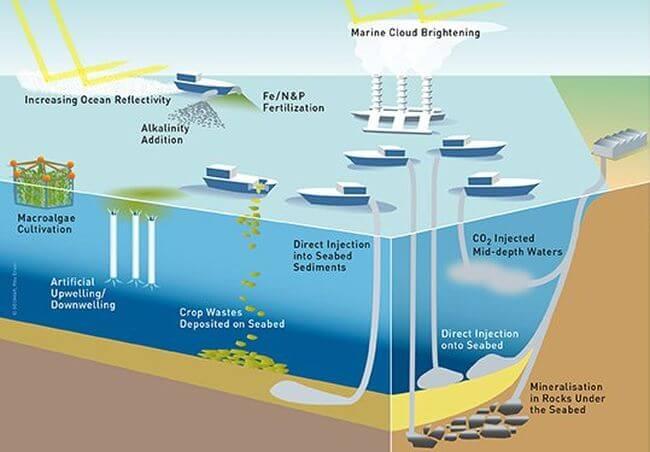 IMO Climate Chagne Geo Engineering Precautions
