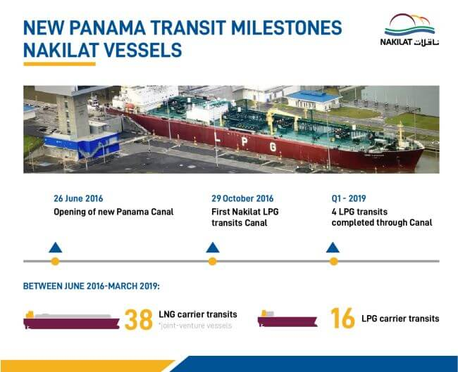 Expanding Nakilat's global outreach through New Panama Canal Transits