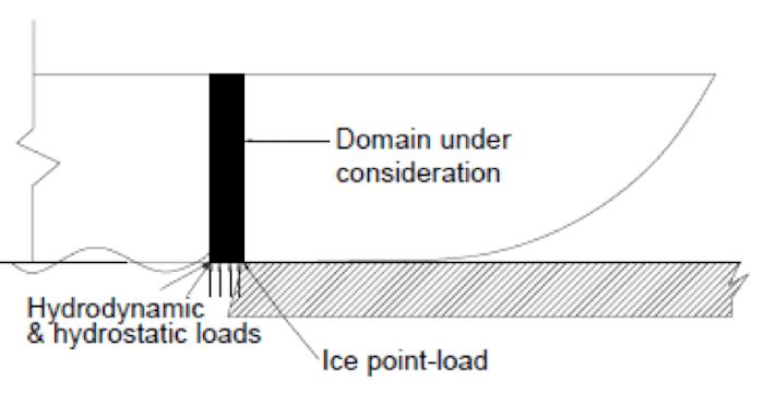 icebreaker ice loads