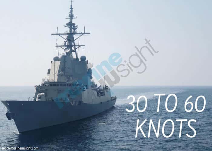 Naval Ship speed