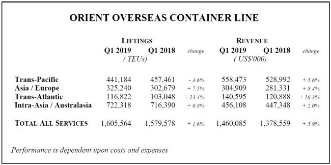 OOCL Q1 revenue results