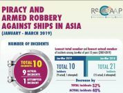 ReCAAP Piracy Report Q1 2019