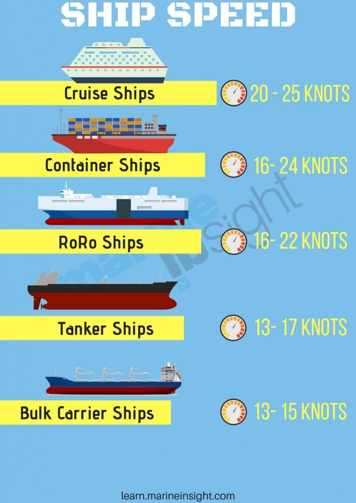 Different Ship Speed