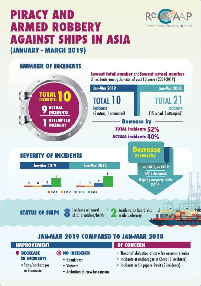 Piracy and Armed Robbery against Ships in Asia 1st Quarter Report January to March 2019