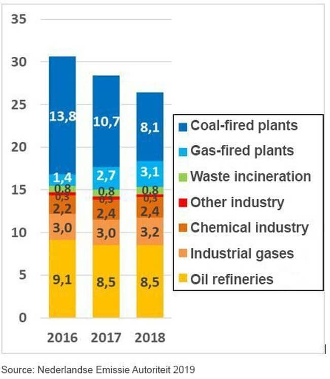 Rotterdam industry produces less CO2 in 2018