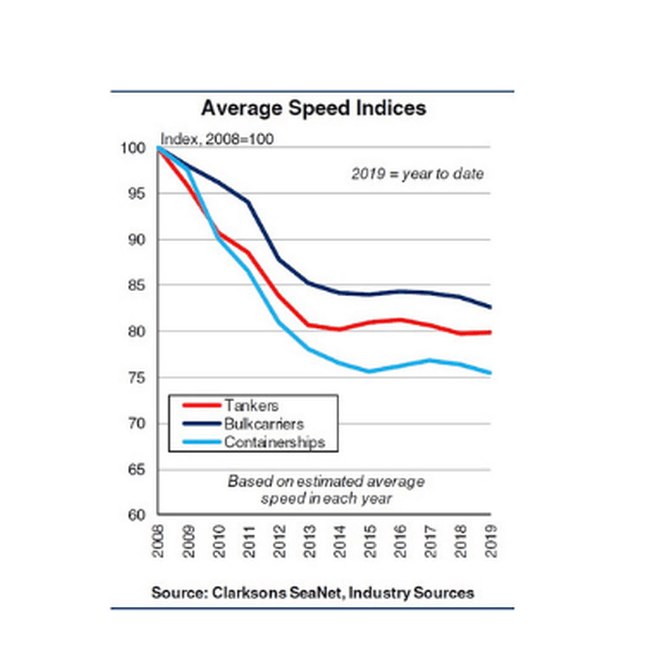 Speed reduction regulation will slow low-carbon transition