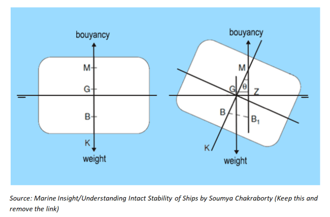 Stability Of Displacement Vessels
