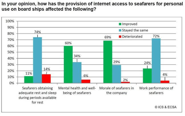 New survey from ICS and ECSA paints positive picture for seafarer internet access