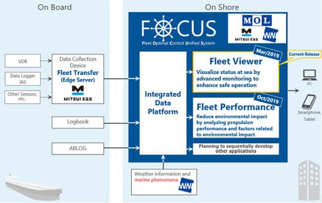 MOL_Fleet Viewer_Management Application