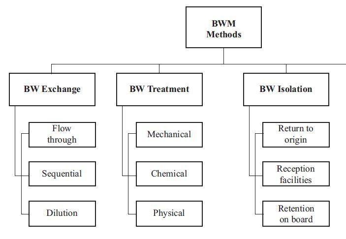 ballast methods