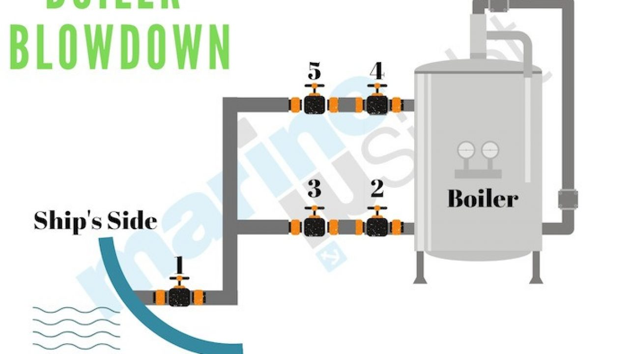 Steam Boiler Piping Diagram Steam Boiler Piping One Pipe Steam
