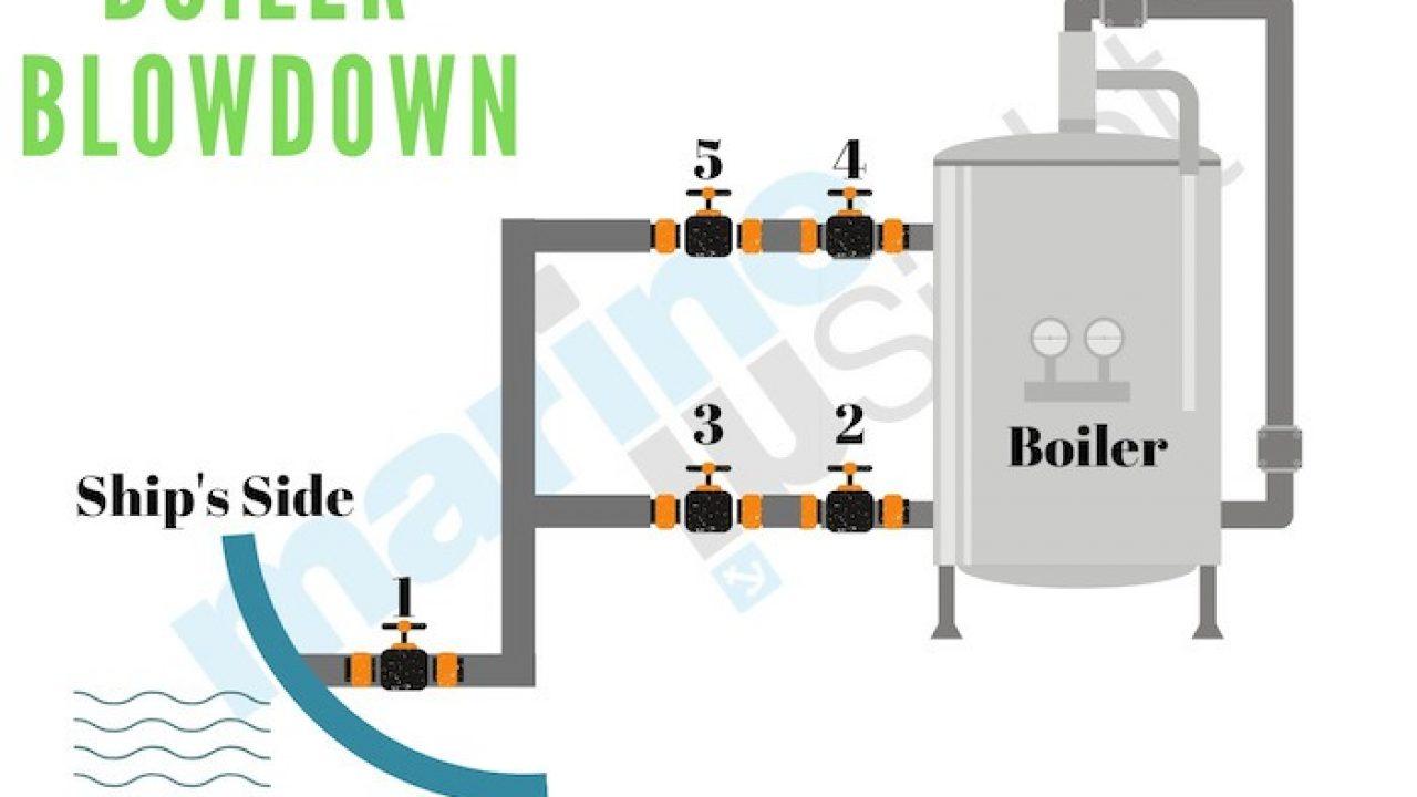 Steam Boiler Piping Diagram Steam Boiler Piping One Pipe Steam