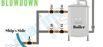 Boiler Blowdown