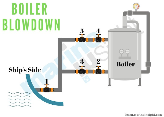 Boiler Blowdown